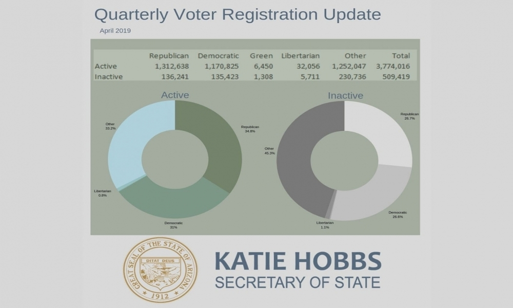 Graph of Arizona Quarterly Voter Registration for April 2019