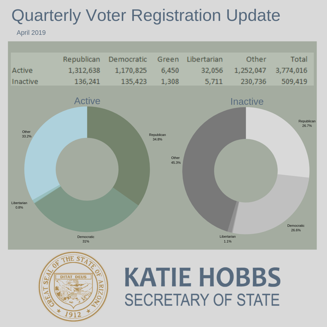 April 2019 Arizona Voter Registration Numbers