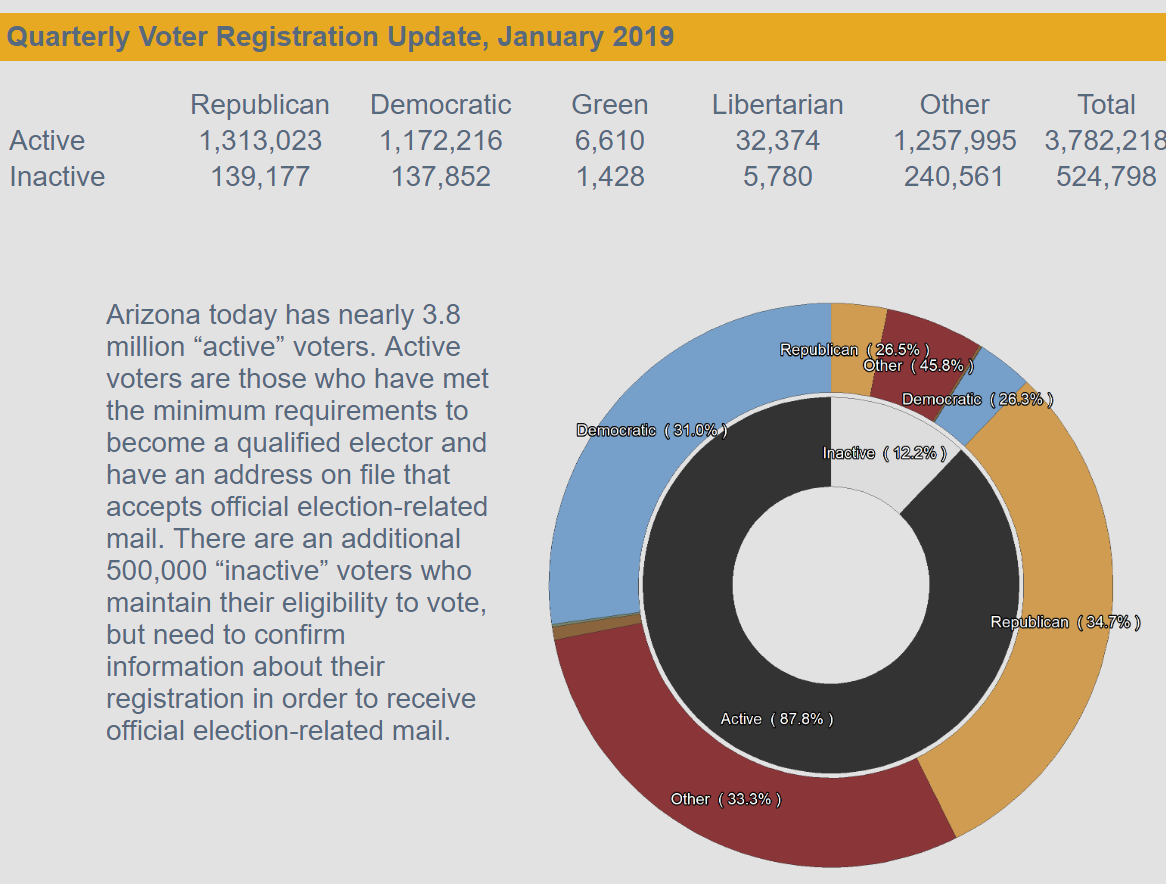 January 2019 Arizona Voter Registration Numbers