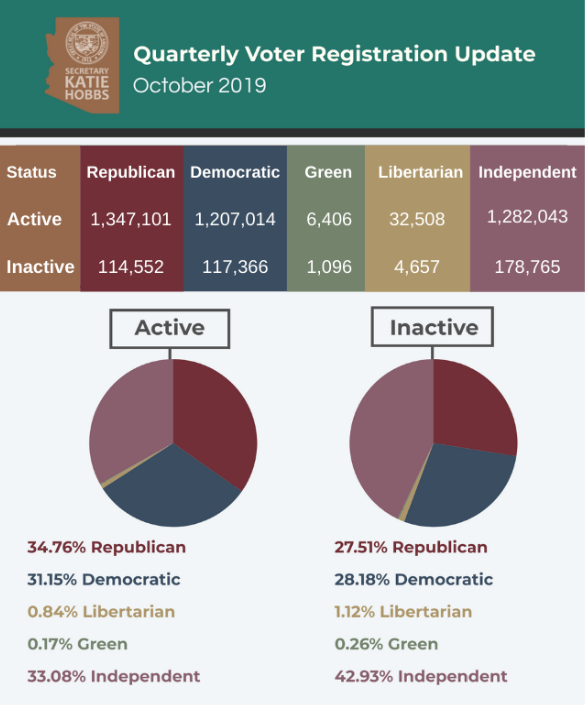 quarterly voter registration update 201910
